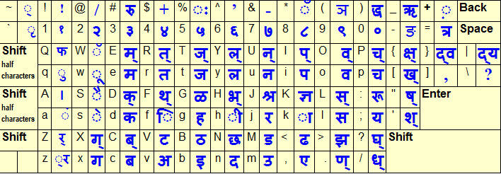 Hindi Font Layout sample