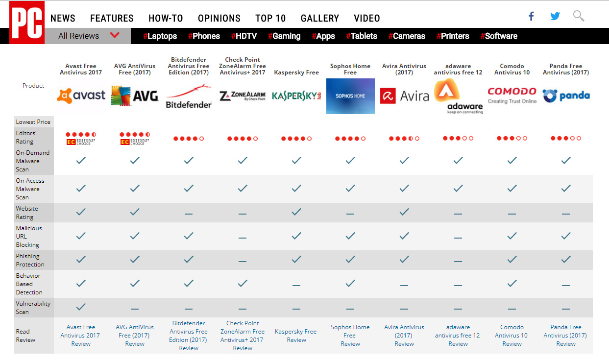 antivirus comparison by pcmag 2018